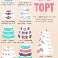 Рассчитываем вес и размеры  тортов!)))